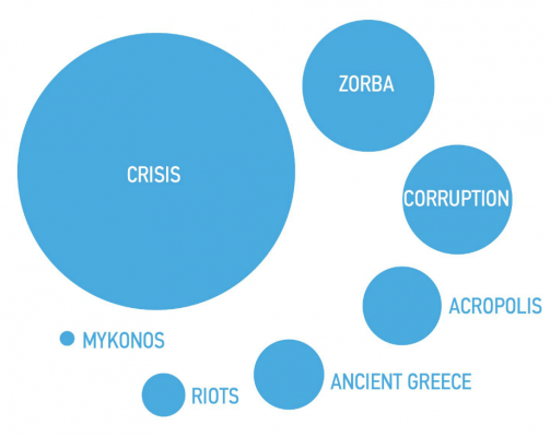 Top 7 Google hits on Greece prove the global impressions of the country are ruined. Can we change?